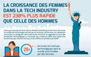 Logo de la startup Le monde des technologies n'est plus uniquement celui des hommes