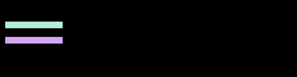 Logo de la startup YOUNGO