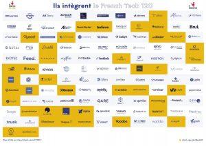 Illustration de la news French Tech 120 : Annonce des startups